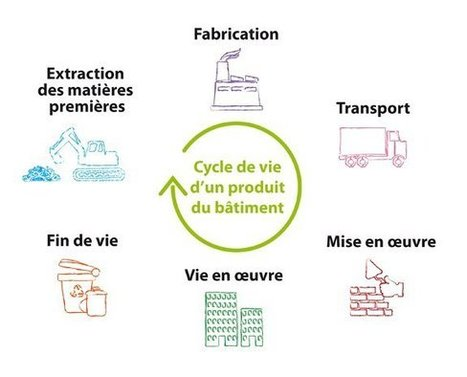 Les déclarations environnementales des produits de construction | Le blog de Christophe Chabbi | Qualitae SAS | Evaluation de la conformité | Scoop.it