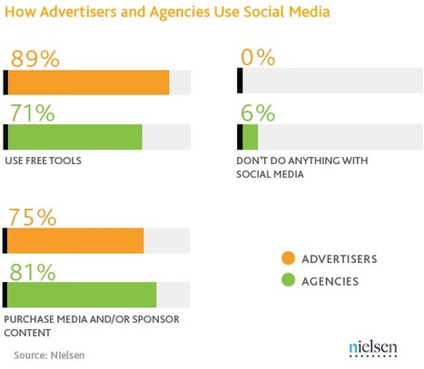 Report Gauges Companies' Approach to Advertising on Social Media | Innovation of Advertising in the Digital Age | Scoop.it