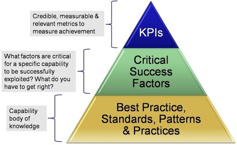 Monitorización: definición, KPIs y herramientas | Social Media | Scoop.it