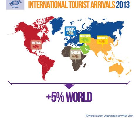 Tourisme international, une hausse qui surpasse les attentes | Food & chefs | Scoop.it