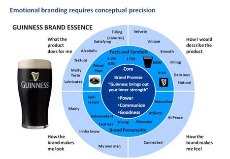 Brand Essence | coursework | Scoop.it