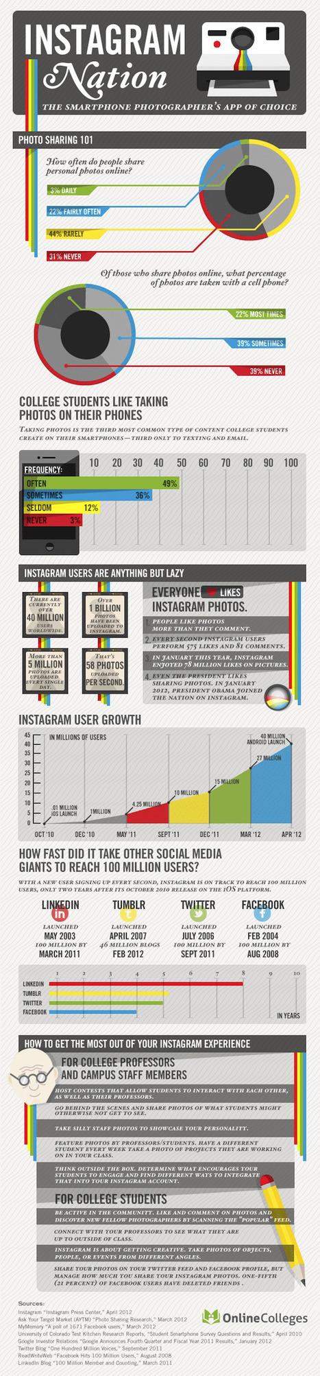 Les chiffres clefs d'Instagram | Réseaux sociaux et community management | Scoop.it