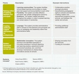 Skolforskning del 2 | Camillas samlade pedagogiska bloggar, länkar etc. | Scoop.it