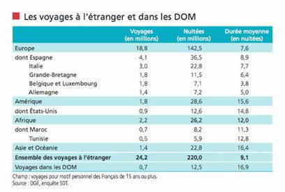 Les chiffres clés 2015 du tourisme français | World tourism | Scoop.it