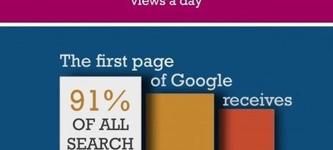 Référencement : Quelques chiffres clés en infographie - WebLife | SEO et compagnie | Scoop.it
