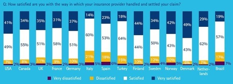 When it comes to claims, Danes are most satisfied, Italians the least. | Digital Insurance | Scoop.it