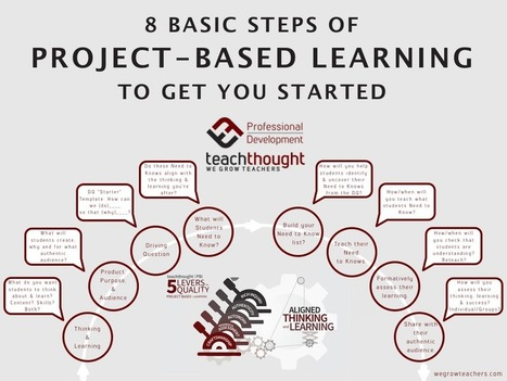 8 Basic Steps Of Project-Based Learning To Get You Started - TeachThought | Education Matters | Scoop.it