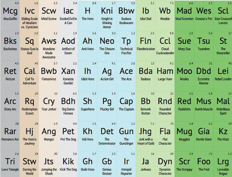 Storytelling's Periodic Table: A Great Tool to Play With | writing | Scoop.it