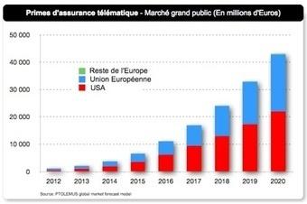 1ère étude mondiale sur la télématique appliquée à l'assurance   Eurogroup Consulting AMPS   Scoop.it