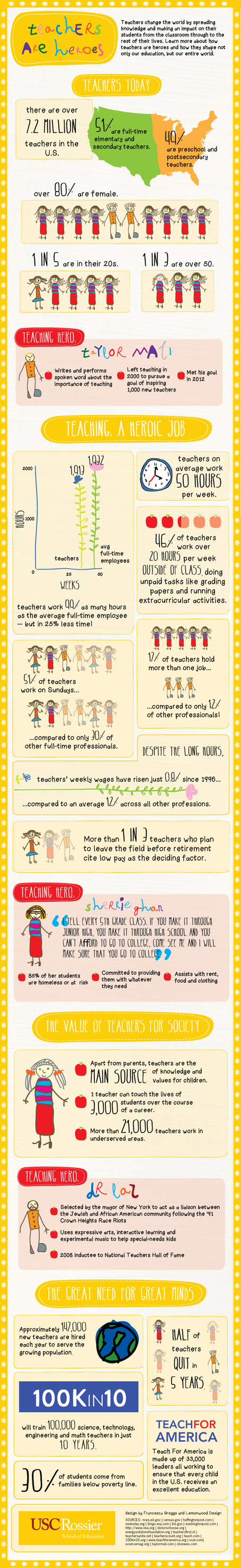20 Things To Know About The Current State Of Teaching [Infographic] | Teacher Learning Networks | Scoop.it