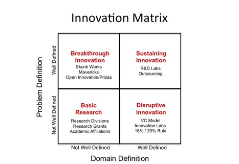 The 9 Rules of Innovation ! | Management - Innovation -Technology and beyond | Scoop.it