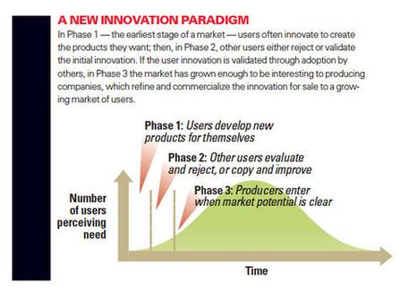 Von Hippel : le paradigme de l'innovation par l'utilisateur | Innovation sociale, nouvelles pratiques numériques et environnement | Scoop.it