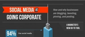 How Businesses Are Using Social Media (INFOGRAPHIC) | Business 2 Community | Social Web für Unternehmen | Scoop.it