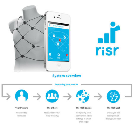 RISR – a Wearable Sensor to improve the Body Language. | Quantified-Self & Gamification | Scoop.it