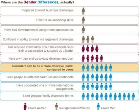 Gender Diversity Among the Ranks of Leadership Pays Off | Diversity and Inclusion | Scoop.it