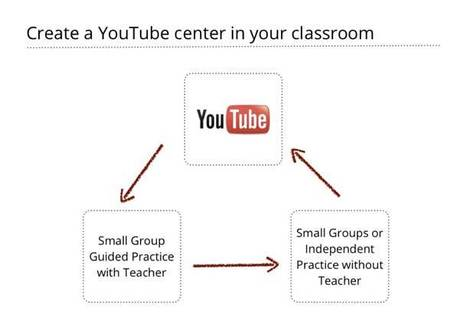 The Teacher's Guide To Using YouTube In The Classroom | Edudemic | PLE-PLN | Scoop.it