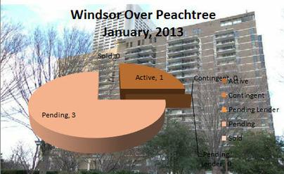 Midtown Atlanta Market Report | Windsor Over Peachtree |January 2013 | Midtown Atlanta Conversations and Condos | Scoop.it