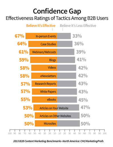 B2B Content Marketing trends | 2013 Research Report | B2BContentMarketingTactics.com | Scoop.it