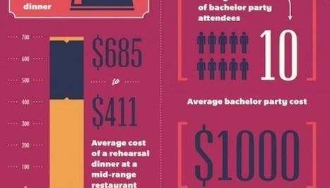 The Hidden Costs of a Wedding (Infographic) | Koozies | Scoop.it