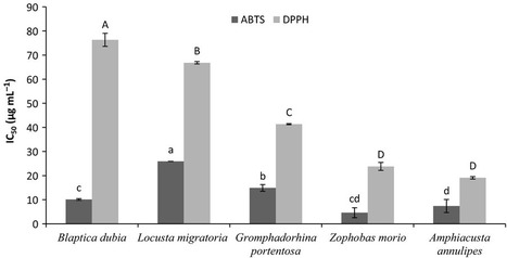 Antioxidant activity of predigested protein obtained from a range of farmed edible insects   Insect protein   Scoop.it