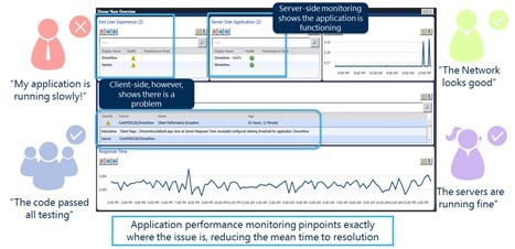 Application Performance Monitoring with Operations Manager 2012 | LdS Innovation | Scoop.it