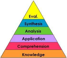 Bloom's Taxonomy: Has Knowledge Become Outdated? | ChildsWork | EDUcational Chatter | Scoop.it