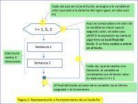 Introducción a laAlgoritmia | Paco-Benarque | Scoop.it