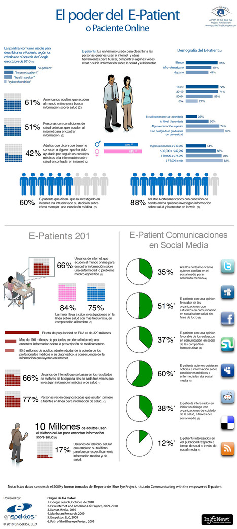 El fenómeno de los E-patients y su comportamiento – Incluye infografía | The New Patient-Doctor e-Relationship | Scoop.it
