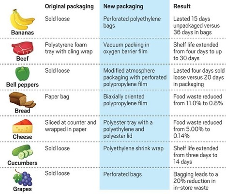"The cost of plastic packaging (""weighing in on its necessity in the battle vs food waste"") 