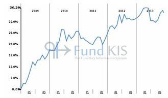 FR0010135103 - CARMIGNAC PATRIMOINE A EUR acc: Synthèse | Fonds OPCVM les plus consultés sur Fund KIS | Scoop.it