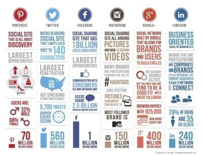Las 6 mejores redes sociales de acuerdo con el número de usuarios activos | Guardados | Scoop.it