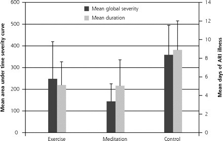 Meditation or Exercise for Preventing Acute Respiratory Infection: A Randomized Controlled Trial | Contemplative Science | Scoop.it