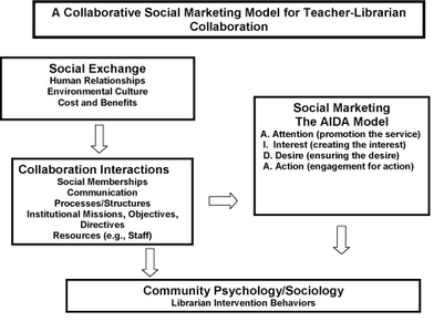 Teacher-School Library Media Specialist Collaboration through Social Marketing Strategies: An Information Behavior Study | American Association of School Librarians (AASL) | Social Media | Scoop.it