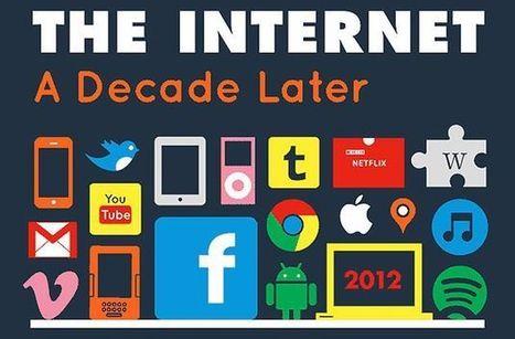 Completa y extensa infografía que nos muestra los cambios de internet en la década 2002-2012 | Crecimiento Redes Sociales | Scoop.it