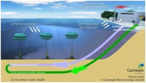 How The Power Of Ocean Waves Could Yield Freshwater With Zero Carbon Emissions | Zero Footprint | Scoop.it