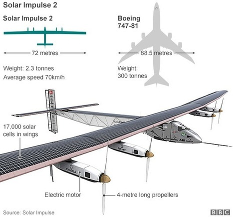 Solar Impulse aeroplane heads for Dayton, Ohio - BBC News | Aviation & Airliners | Scoop.it