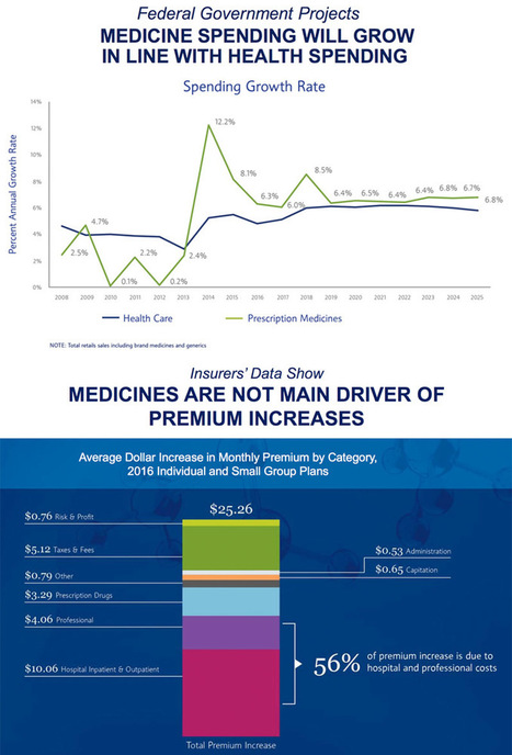 PinUp: Big Bump in TV DTC, PhRMA Puts Costs in Perspective, Bioelectronics Medicine, Marketing via Medical Journals, More... | Pharma Marketing News, Views & Events | Scoop.it