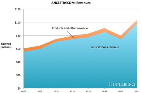 How Ancestry.com Makes Money - Business Insider | Genealogy | Scoop.it