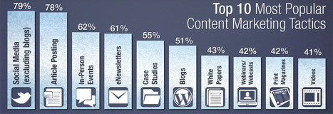 Nine in Ten Organizations Market with Content, Does Yours? | Vertical Measures | Brand & Content Curation | Scoop.it