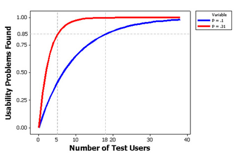 Why you only need to test with five users (explained): Measuring Usability | human behavior & cyber security | Scoop.it