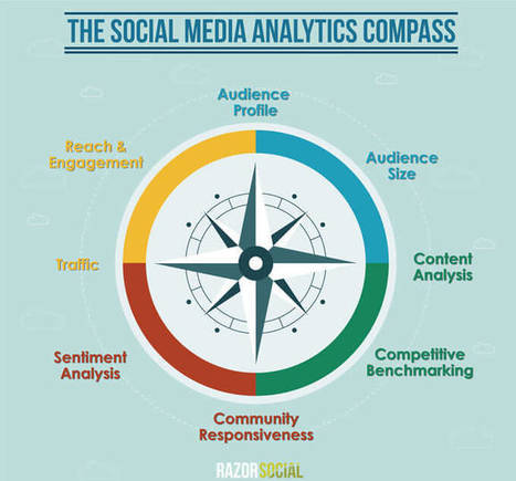 Social Media Analytics: What and How to Measure | RazorSocial | SocialMoMojo Web | Scoop.it