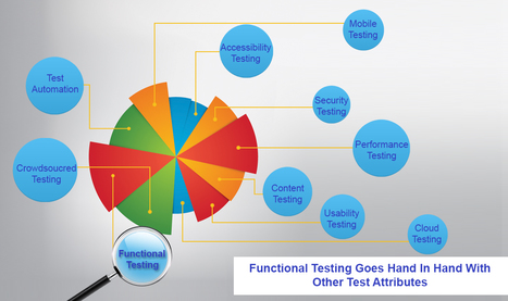 Functional testing goes hand in hand with other test attributes | QA Thought Leaders | Scoop.it