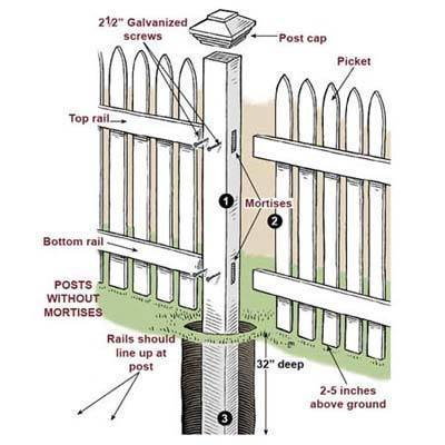 Picket Fence - Blog | Do Home Improvement Yourself | Scoop.it
