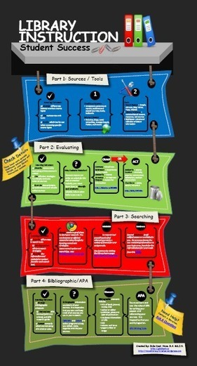 Infographics & Information Literacy | Information Literacy & Digital Literacy | Scoop.it