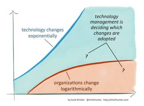 Martec's Law: Technology changes exponentially, organizations change logarithmically - Chief Marketing Technologist | Business Power Ups:  ideas, tips, and expert advice | Scoop.it