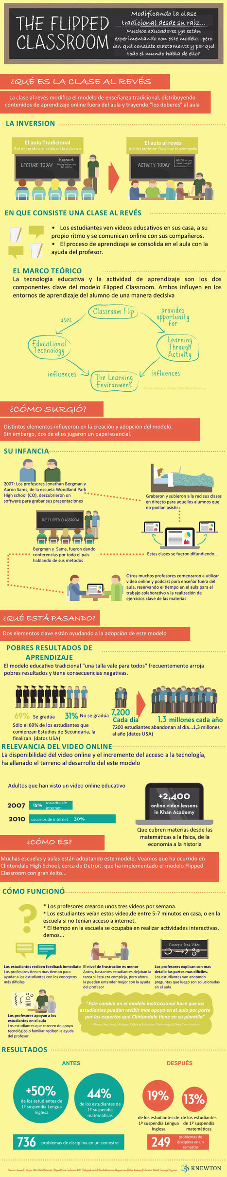 The Flipped Classroom - La clase al revés | educacion-y-ntic | Scoop.it
