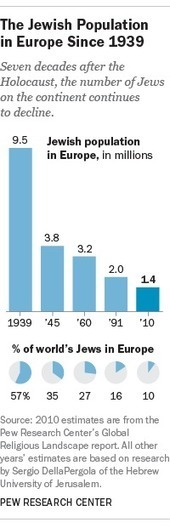The continuing decline of Europe's Jewish population | Geography Education | Scoop.it