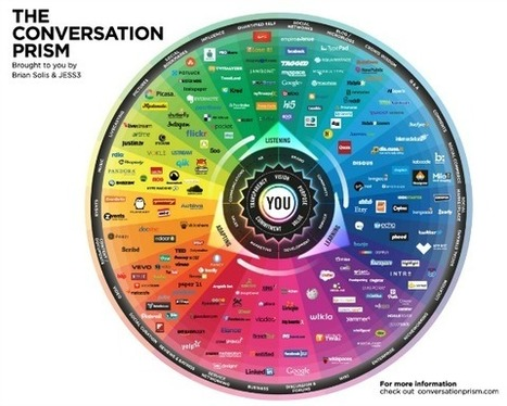 The Conversation Prism, un mapa visual de los medios sociales | Searching & sharing | Scoop.it