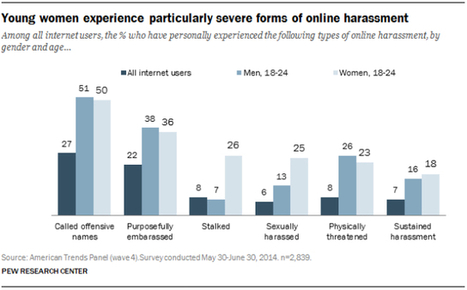 Hashtags And Harassment: Is Participatory Culture In Trouble? - Forbes   21st Century Education - Skills & Issues   Scoop.it