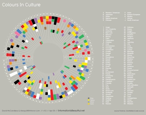 Colours In Cultures | Information is Beautiful | Data is Beautiful | Scoop.it
